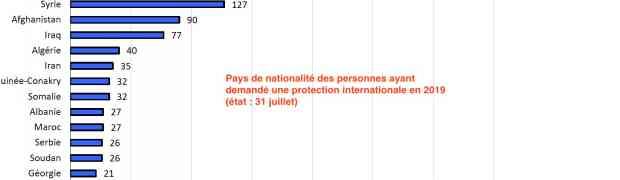 133 demandes de protection en juillet