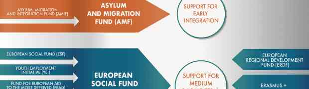 Funding opportunities for integration
